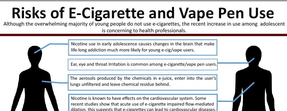 Image of Flyer on Risks of E-Cigarette and Vape Pen Use