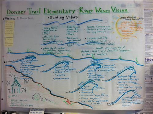 Poster of Donner Trail Elementary brainstorming of our vision-- text written into a graphic of the Yuba River